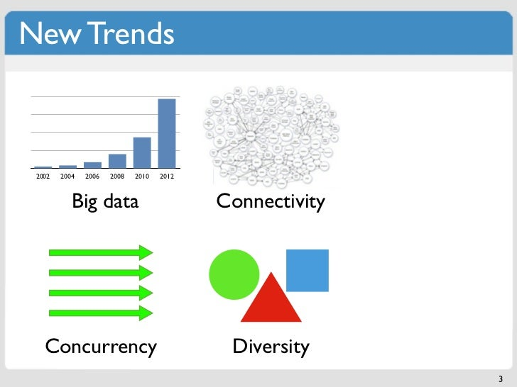 New Trends 2002   2004   2006   2008   2010   2012           Big data                        Connectivity   Concurrency   ...