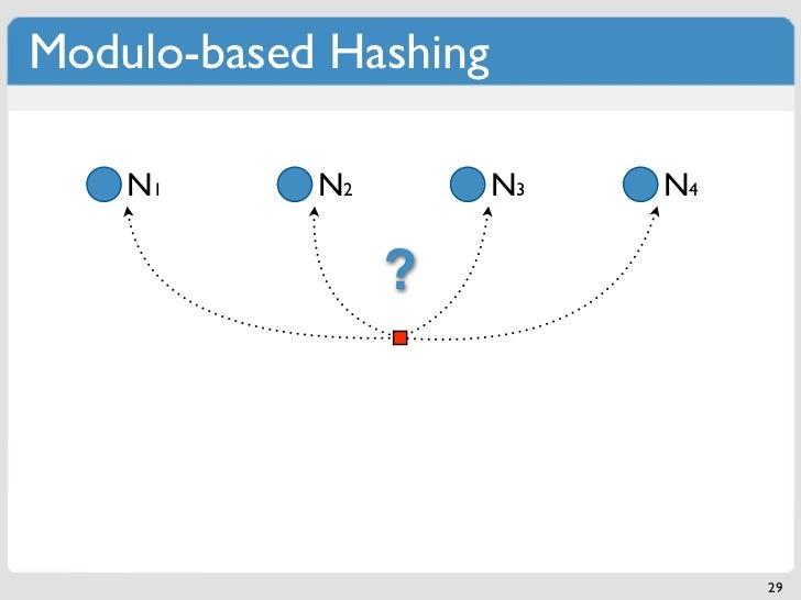 Modulo-based Hashing    N1      N2         N3   N4                 ?                                 29