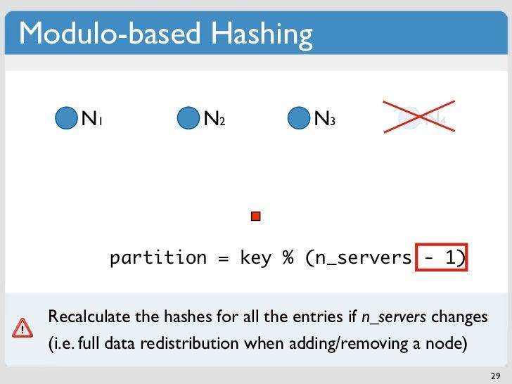 Modulo-based Hashing      N1                N2              N3             N4           partition = key % n_servers - 1)  ...