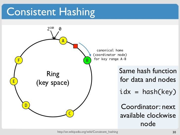 Consistent Hashing                2160    0                            A                                                  ...