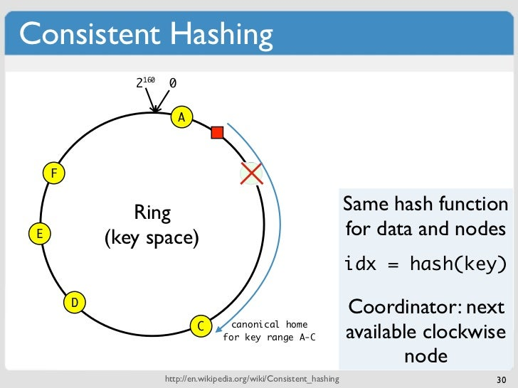Consistent Hashing                2160    0                            A     F                                       B    ...