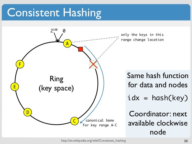 Consistent Hashing                2160    0                                                                  only the keys...