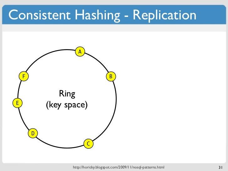 Consistent Hashing - Replication                       A     F                                   B                Ring E  ...