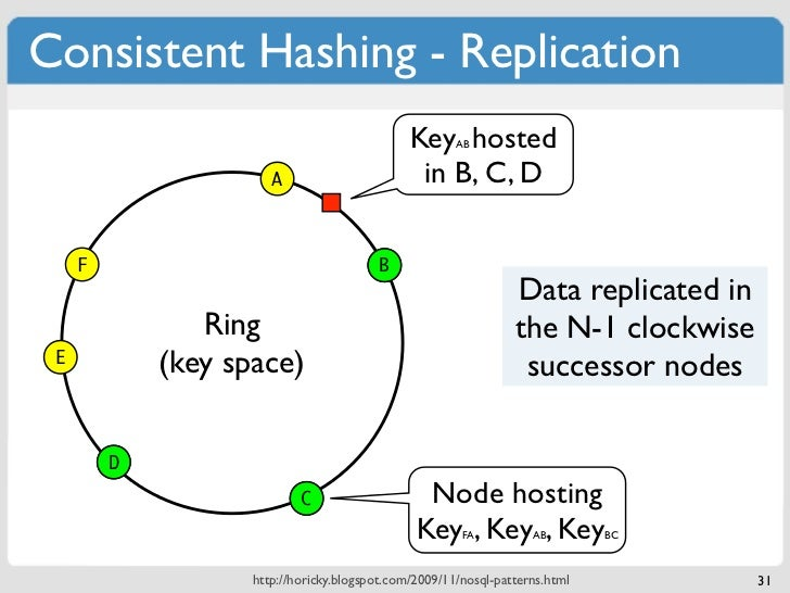 Consistent Hashing - Replication                                               Key hosted                                 ...