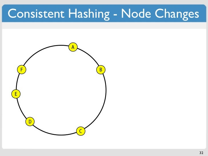 Consistent Hashing - Node Changes             A     F               B E         D                 C                       ...