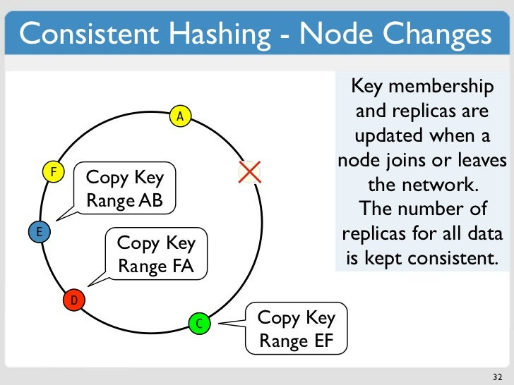 Consistent Hashing - Node Changes                                                 Key membership                        A ...