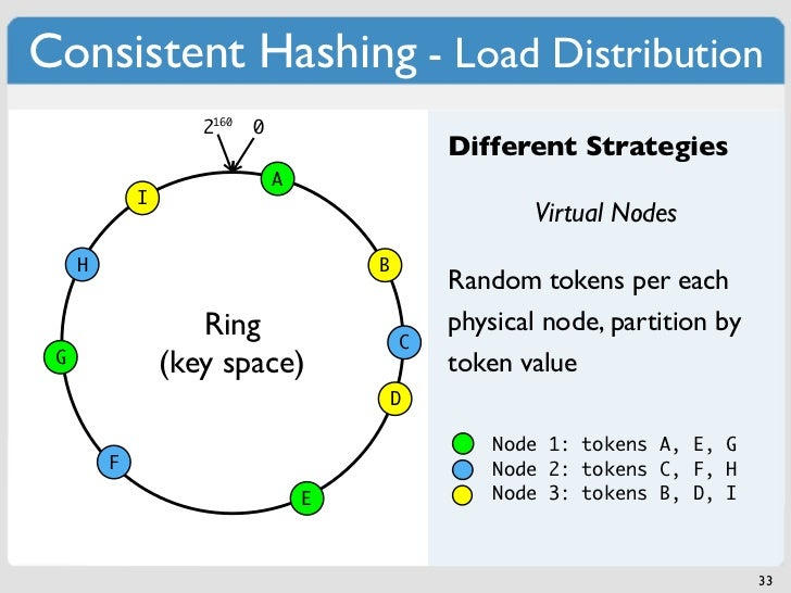 Consistent Hashing - Load Distribution                    2160   0                                               Different...