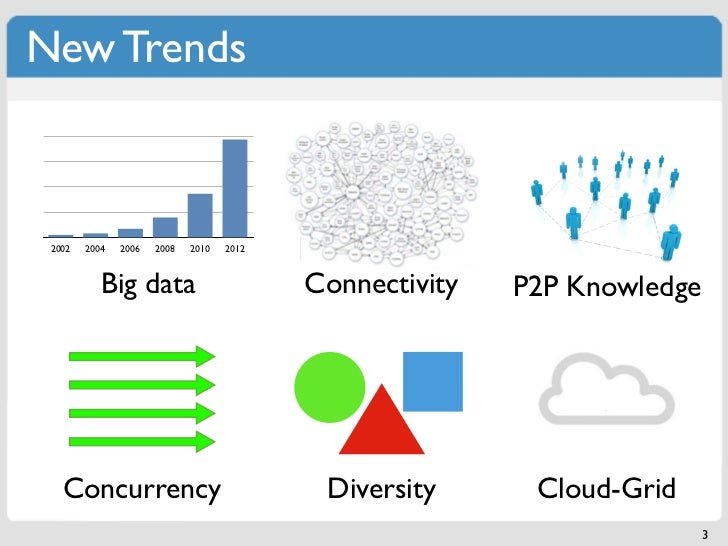 New Trends 2002   2004   2006   2008   2010   2012           Big data                        Connectivity   P2P Knowledge ...