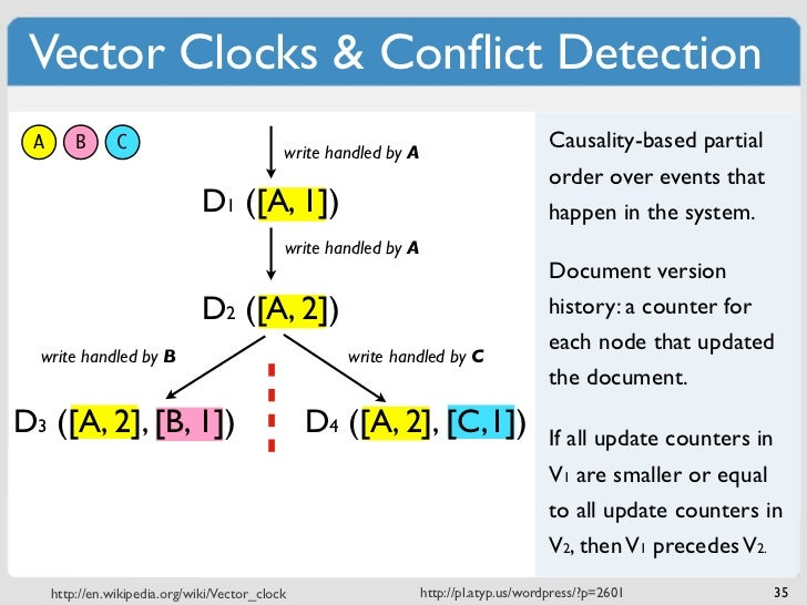 Vector Clocks & Conflict Detection A       B      C                            write handled by A                          ...