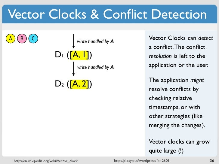 Vector Clocks & Conflict DetectionA       B      C                            write handled by A                           ...