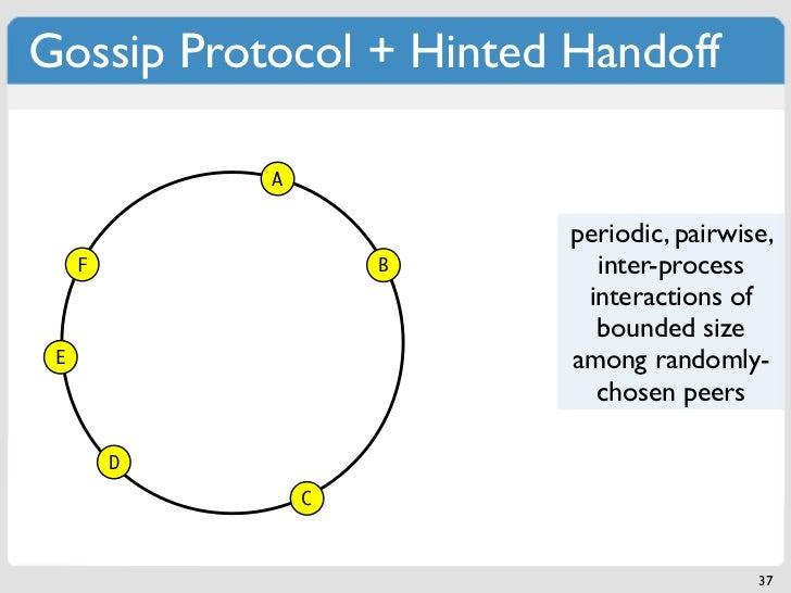 Gossip Protocol + Hinted Handoff             A                         periodic, pairwise,     F               B     inter...