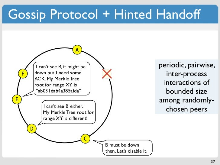 Gossip Protocol + Hinted Handoff                                  A              I can't see B, it might be               ...