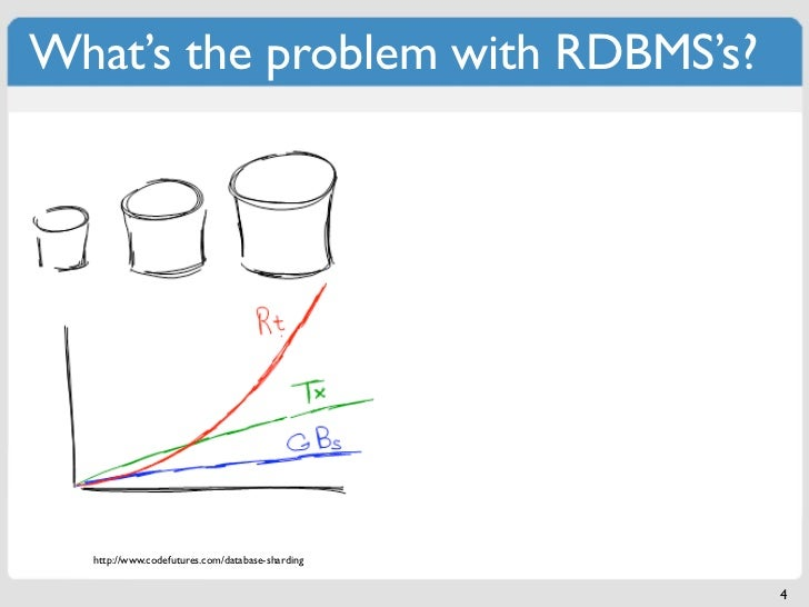 What's the problem with RDBMS's?  http://www.codefutures.com/database-sharding                                            ...
