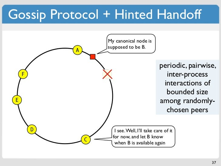 Gossip Protocol + Hinted Handoff                     My canonical node is                     supposed to be B.           ...