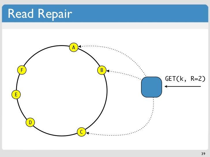 Read Repair              A     F                B                          GET(k, R=2) E         D                  C     ...