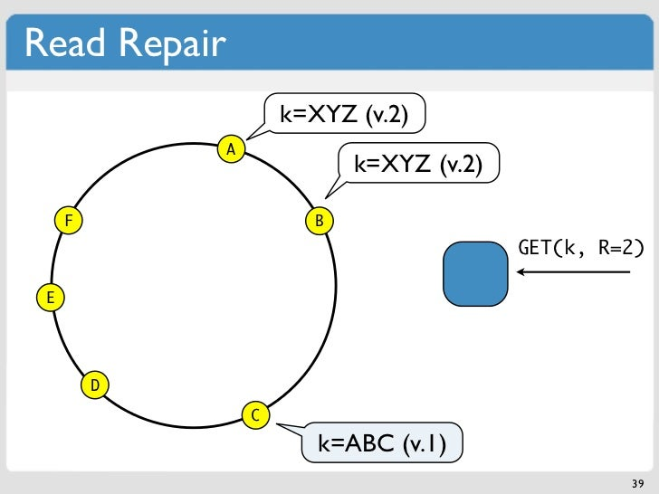 Read Repair                      k=XYZ (v.2)              A                            k=XYZ (v.2)     F                  ...
