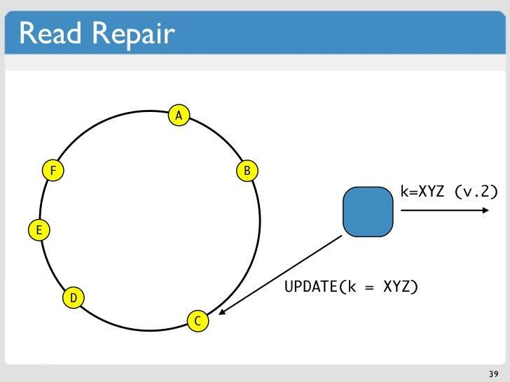 Read Repair              A     F                B                                      k=XYZ (v.2) E                      ...