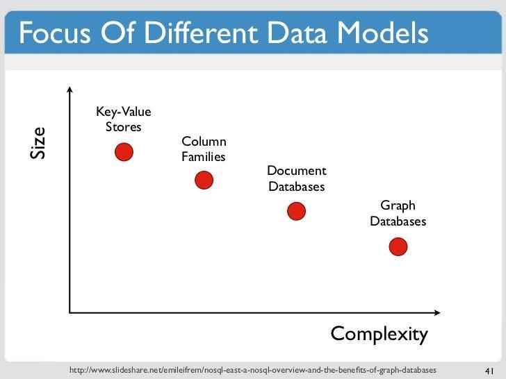 Focus Of Different Data Models              Key-Value               StoresSize                                     Column ...