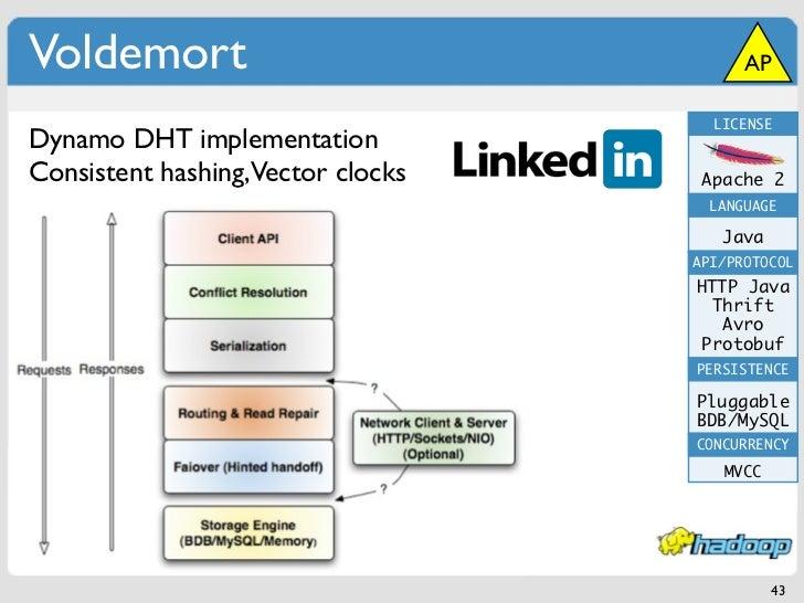 Voldemort                                AP                                     LICENSEDynamo DHT implementationConsistent...