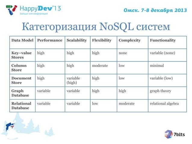 Категоризация NoSQL систем Data Model Performance  Scalability  Flexibility  Complexity  Functionality  Key–value Stores  ...