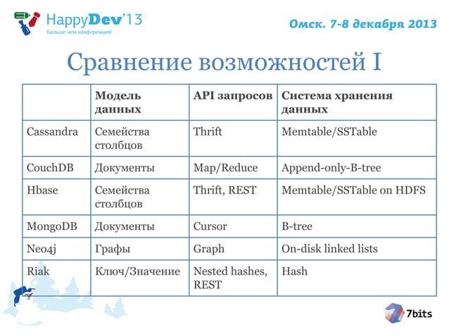 Сравнение возможностей I Модель данных  API запросов Система хранения данных  Cassandra  Семейства столбцов  Thrift  Memta...