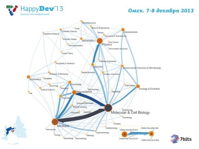 Чемпионы-тяжеловесы Граф  Число вершин  Число ребер  Объем данных на диске  Прирост в день  Web-граф  1 трлн  8 трлн  100 ...