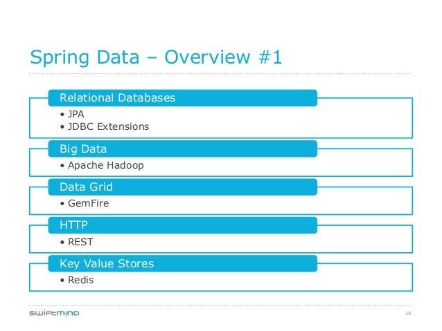 14Spring Data – Overview #1• JPA• JDBC ExtensionsRelational Databases• Apache HadoopBig Data• GemFireData Grid• RESTHTTP• ...