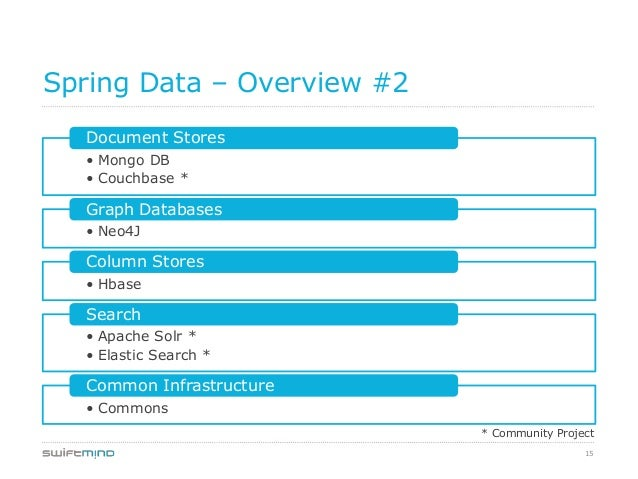 15Spring Data – Overview #2• Mongo DB• Couchbase *Document Stores• Neo4JGraph Databases• HbaseColumn Stores• Apache Solr *...