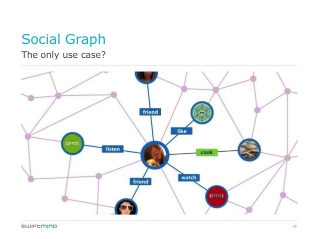 26The only use case?Social Graph