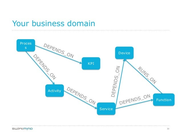 30Your business domainProcessKPIDeviceActivityFunctionService