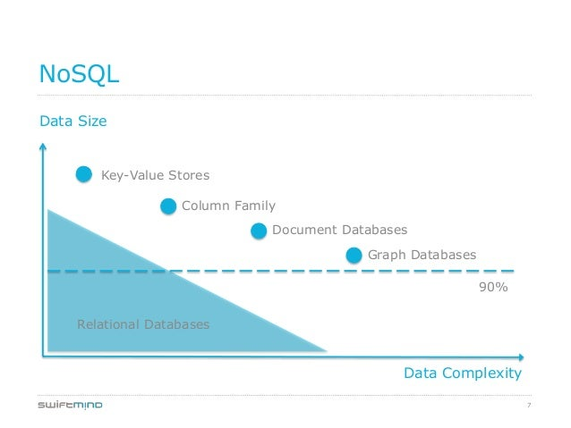 7NoSQLData SizeData ComplexityKey-Value StoresColumn FamilyDocument DatabasesGraph DatabasesRelational Databases90%