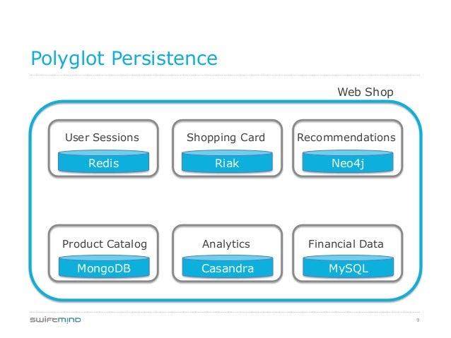 9Polyglot PersistenceWeb ShopUser Sessions Shopping Card RecommendationsProduct Catalog Analytics Financial DataRedis Riak...