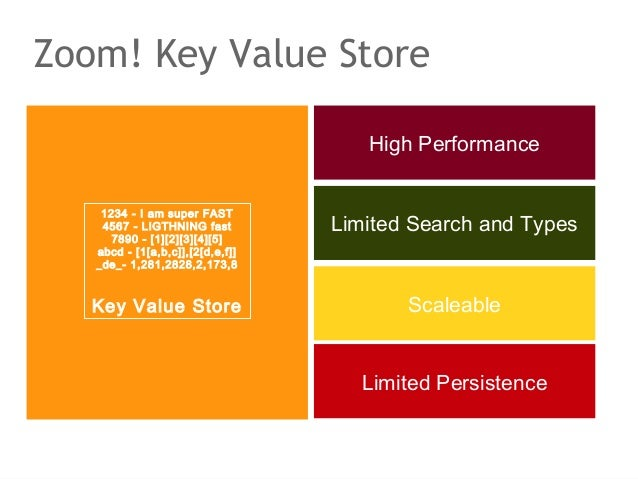 Zoom! Key Value Store                                     High Performance    1234 - I am super FAST    4567 - LIGTHNING f...