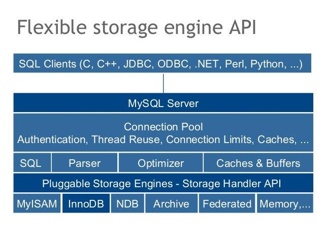 Flexible storage engine APISQL Clients (C, C++, JDBC, ODBC, .NET, Perl, Python, ...)                      MySQL Server    ...