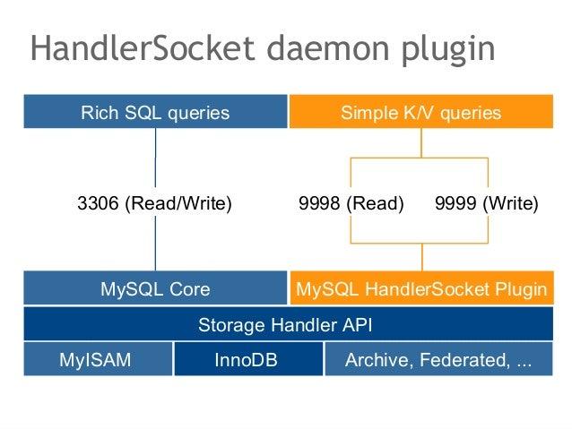 HandlerSocket daemon plugin  Rich SQL queries            Simple K/V queries  3306 (Read/Write)       9998 (Read)    9999 (...