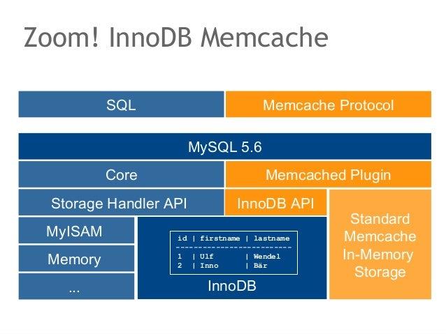 Zoom! InnoDB Memcache          SQL                        Memcache Protocol                       MySQL 5.6          Core ...