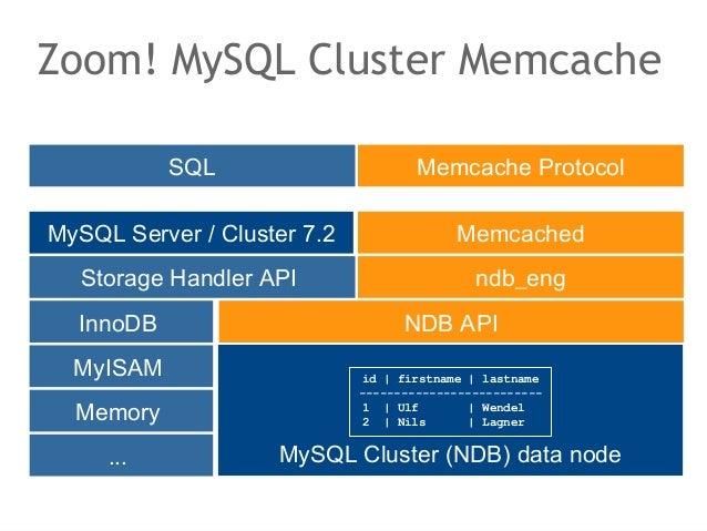 Zoom! MySQL Cluster Memcache           SQL                       Memcache ProtocolMySQL Server / Cluster 7.2              ...