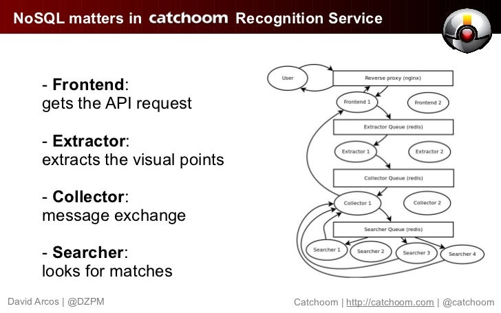 NoSQL matters in                  Recognition Service      - Frontend:      gets the API request      - Extractor:      ex...
