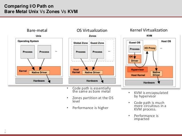 High-performance Hadoop Clusters with Joyent's SmartOS (10