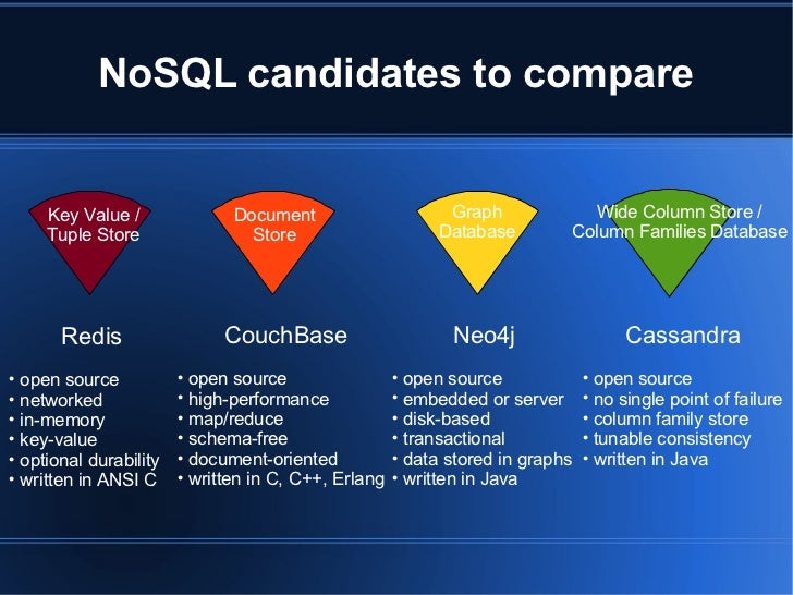 Nosql Options Compared