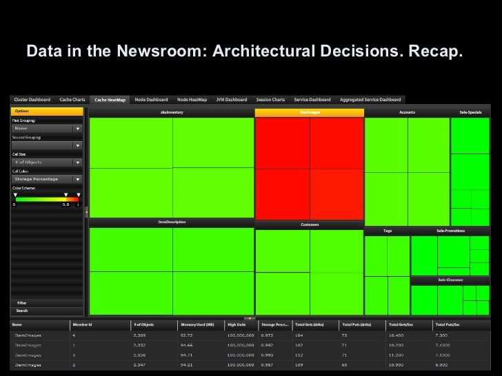 Data in the Newsroom: Architectural Decisions. Recap.
