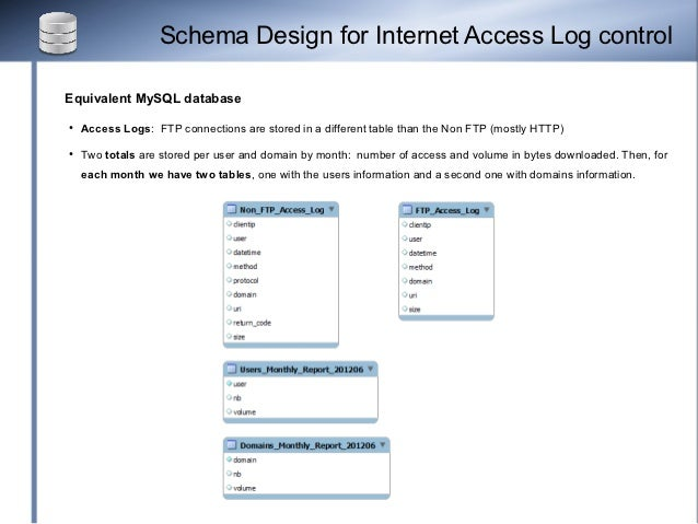 Schema Design for Internet Access Log controlEquivalent MySQL database●   Access Logs: FTP connections are stored in a dif...