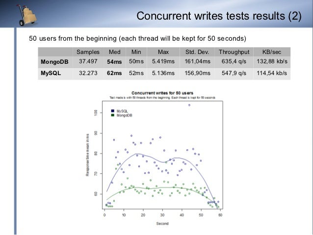 Concurrent writes tests results (2)50 users from the beginning (each thread will be kept for 50 seconds)               Sam...