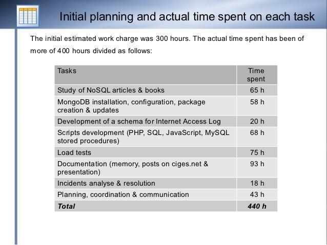 Initial planning and actual time spent on each taskThe initial estimated work charge was 300 hours. The actual time spent ...