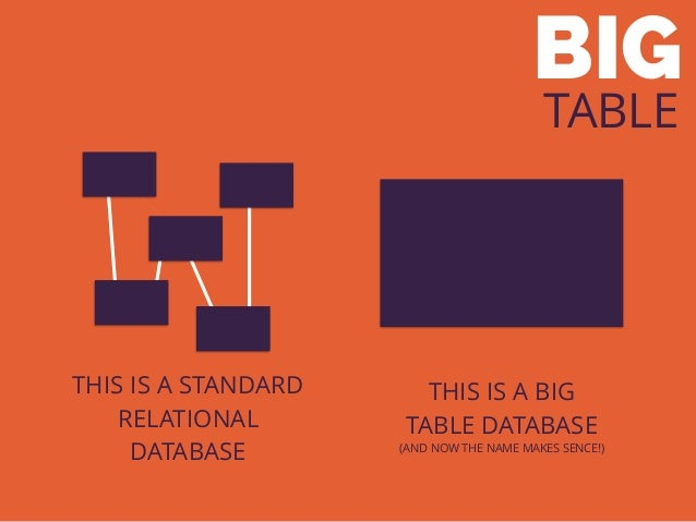 THIS IS A STANDARD RELATIONAL DATABASE BIG TABLE THIS IS A BIG TABLE DATABASE (AND NOW THE NAME MAKES SENCE!)
