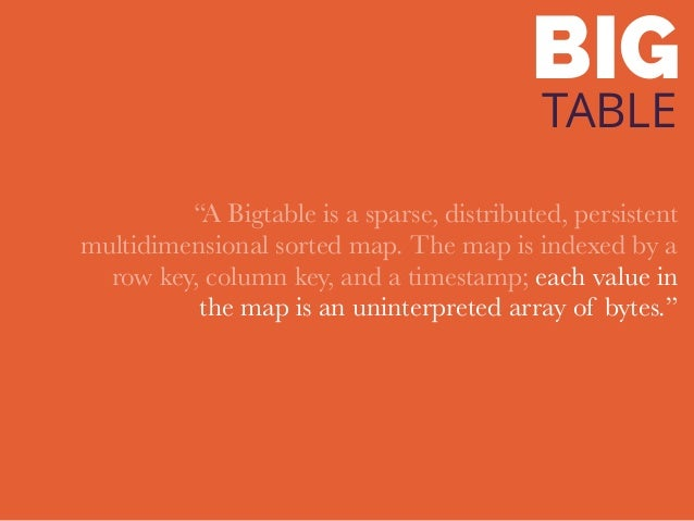 """BIG TABLE """"A Bigtable is a sparse, distributed, persistent multidimensional sorted map. The map is indexed by a row key, c..."""