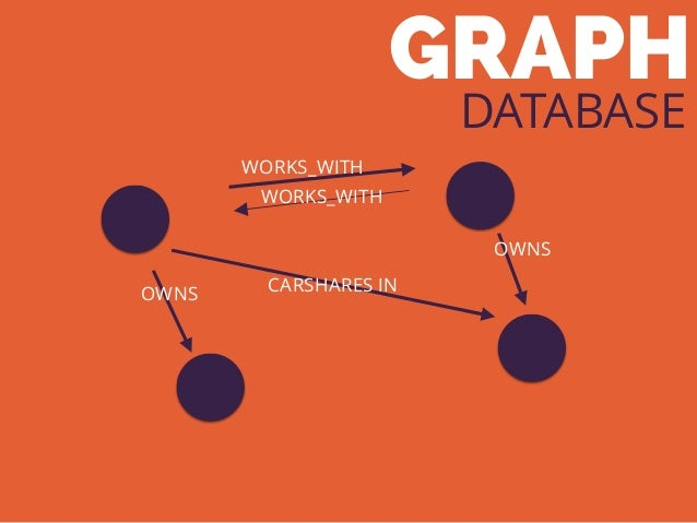 GRAPH DATABASE WORKS_WITH WORKS_WITH OWNS OWNS CARSHARES IN
