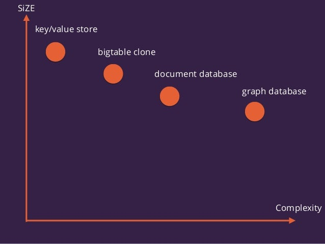 key/value store bigtable clone document database graph database SiZE Complexity