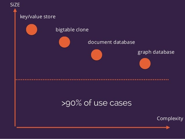 key/value store bigtable clone document database graph database SiZE Complexity >90% of use cases