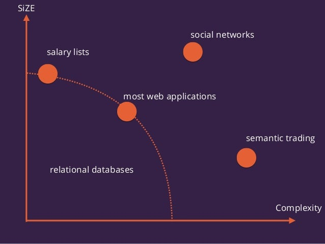 salary lists most web applications social networks semantic trading SiZE Complexity relational databases